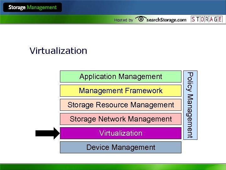 Hosted by Virtualization Management Framework Storage Resource Management Storage Network Management Virtualization Device Management