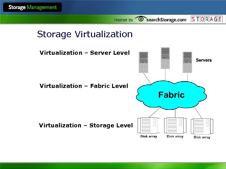 Hosted by Storage Virtualization – Server Level Virtualization – Fabric Level Virtualization – Storage