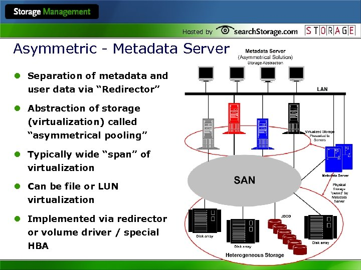 Hosted by Asymmetric - Metadata Server l Separation of metadata and user data via