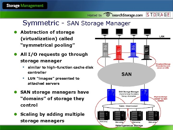"""Hosted by Symmetric - SAN Storage Manager l Abstraction of storage (virtualization) called """"symmetrical"""