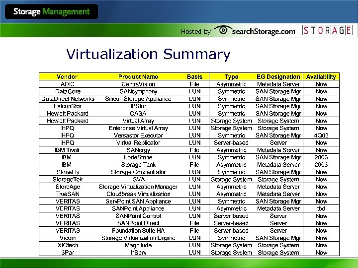 Hosted by Virtualization Summary