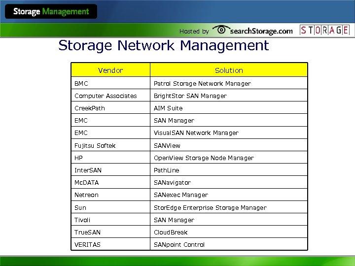 Hosted by Storage Network Management Vendor Solution BMC Patrol Storage Network Manager Computer Associates