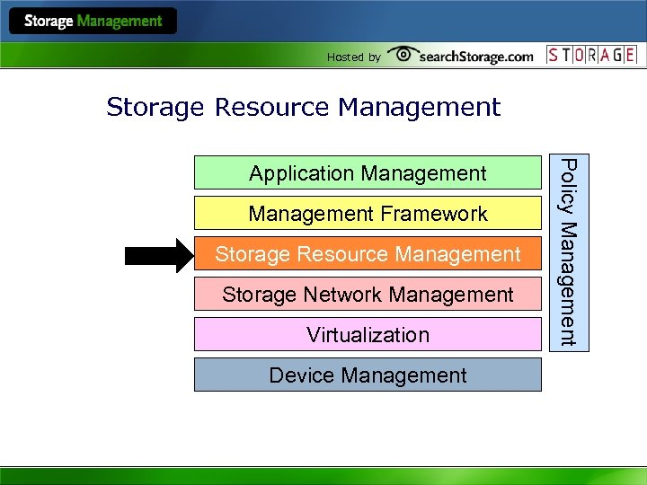 Hosted by Storage Resource Management Framework Storage Resource Management Storage Network Management Virtualization Device