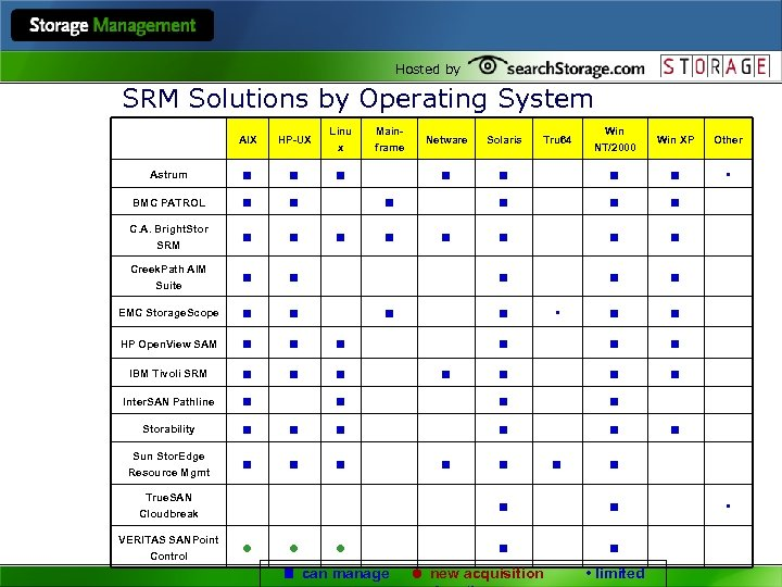 Hosted by SRM Solutions by Operating System AIX HP-UX Linu x Astrum BMC PATROL