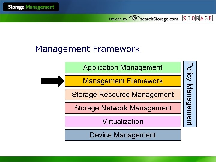 Hosted by Management Framework Storage Resource Management Storage Network Management Virtualization Device Management Policy