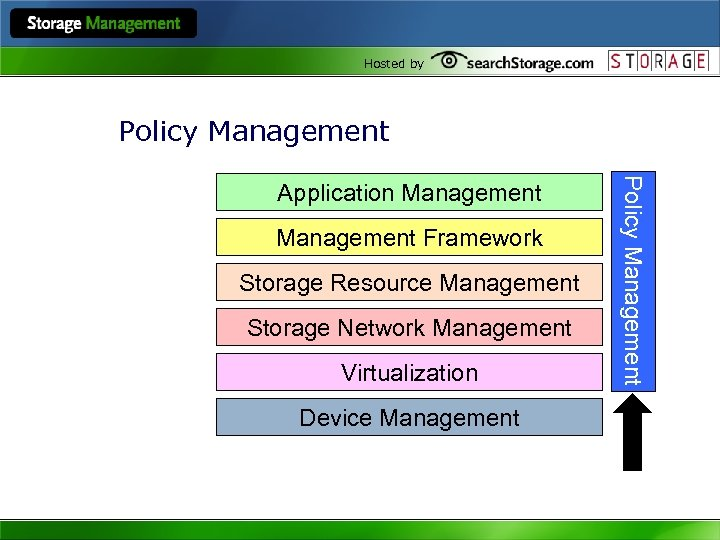 Hosted by Policy Management Framework Storage Resource Management Storage Network Management Virtualization Device Management