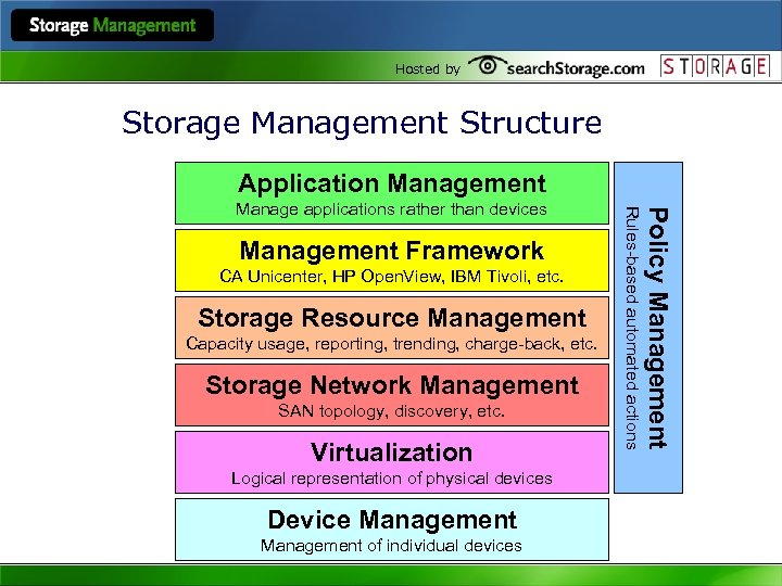 Hosted by Storage Management Structure Application Management CA Unicenter, HP Open. View, IBM Tivoli,