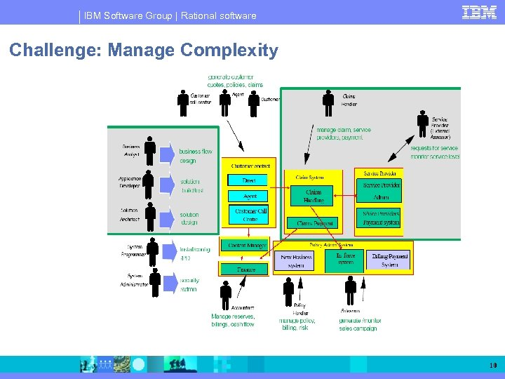 IBM Software Group | Rational software Challenge: Manage Complexity 10
