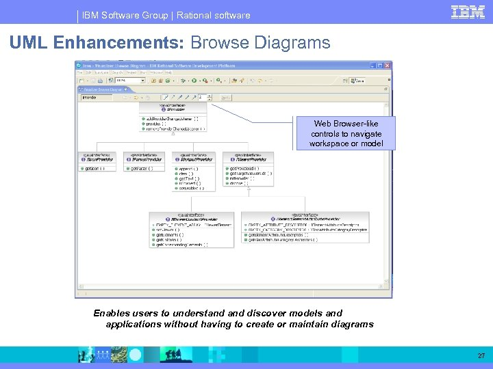 IBM Software Group | Rational software UML Enhancements: Browse Diagrams Web Browser-like controls to