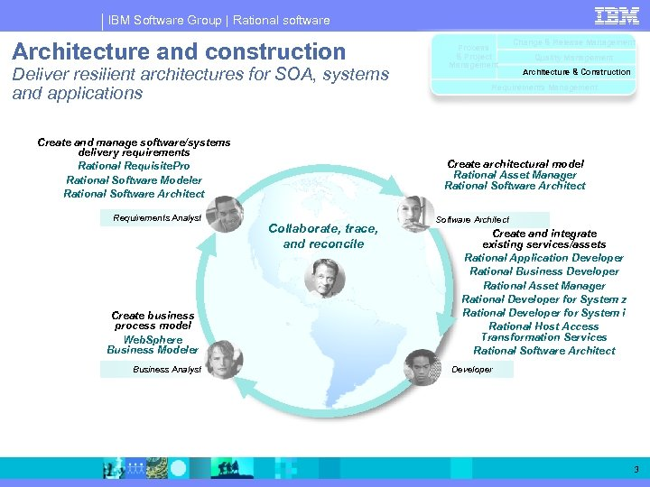 IBM Software Group | Rational software Architecture and construction Deliver resilient architectures for SOA,