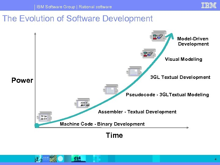 IBM Software Group | Rational software The Evolution of Software Development Model-Driven Development Visual
