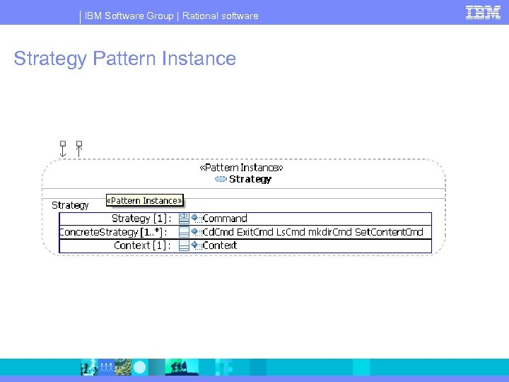 IBM Software Group | Rational software Strategy Pattern Instance