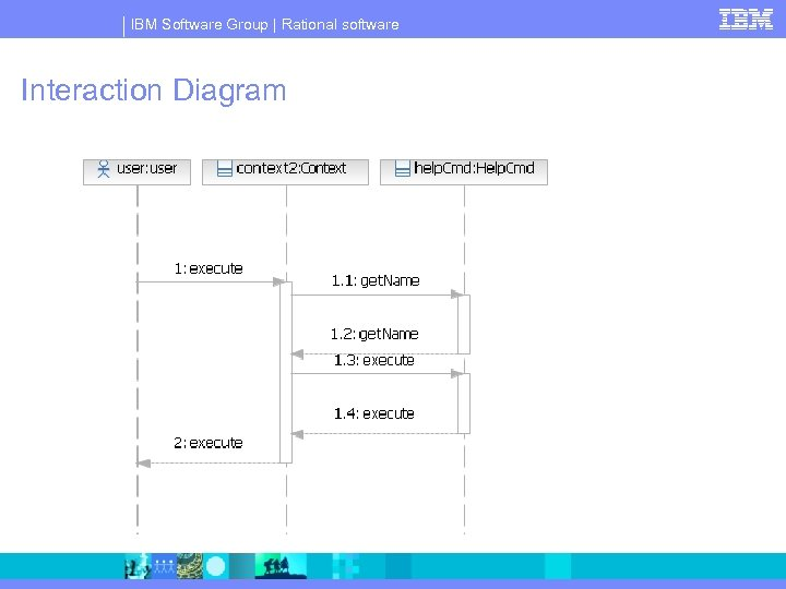 IBM Software Group | Rational software Interaction Diagram