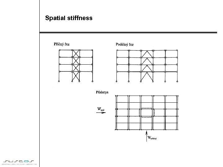 Spatial stiffness