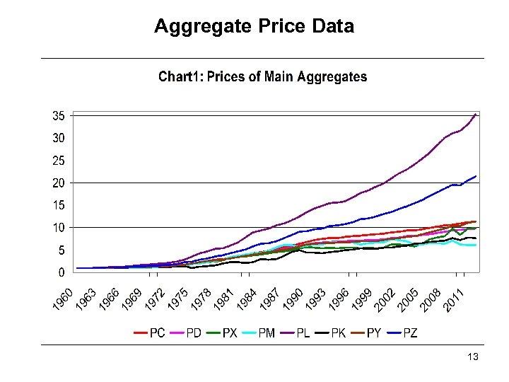 Aggregate Price Data 13