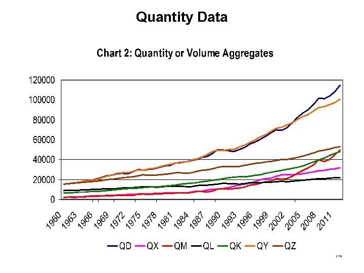 Quantity Data 14