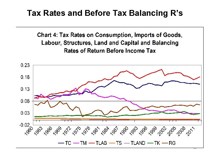 Tax Rates and Before Tax Balancing R's 17