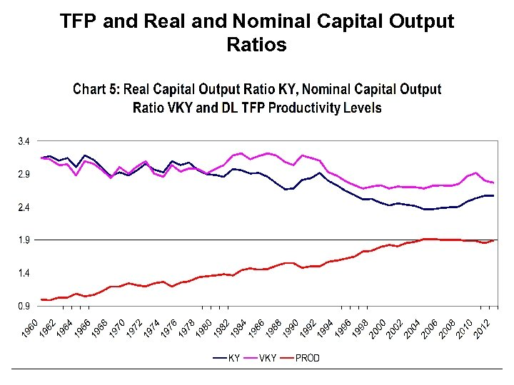 TFP and Real and Nominal Capital Output Ratios 19