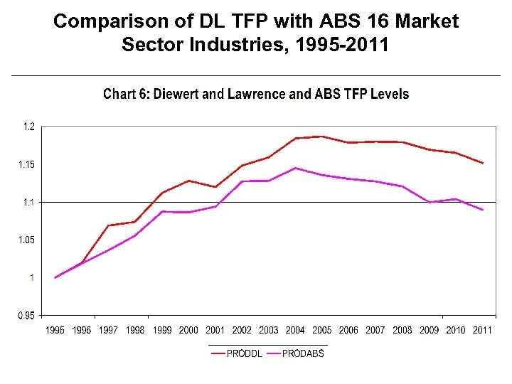 Comparison of DL TFP with ABS 16 Market Sector Industries, 1995 -2011 21