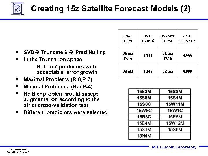 Creating 15 z Satellite Forecast Models (2) Raw Data • • • SVD Truncate