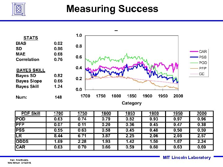 Measuring Success Stat. Fcst. Models Wes Wilson 3/15/2018 MIT Lincoln Laboratory