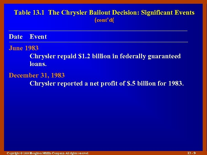 Table 13. 1 The Chrysler Bailout Decision: Significant Events (cont'd( Date Event June 1983