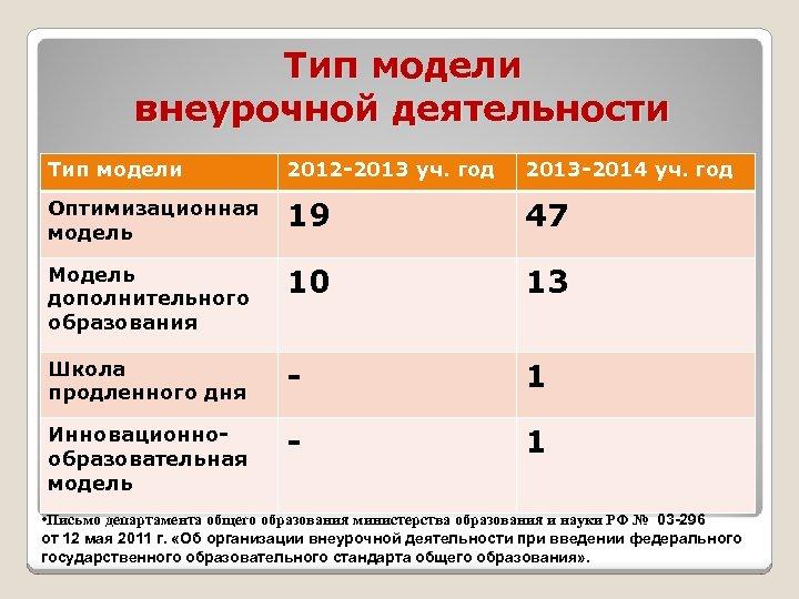 Тип модели внеурочной деятельности Тип модели 2012 -2013 уч. год 2013 -2014 уч. год