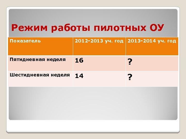 Режим работы пилотных ОУ Показатель 2012 -2013 уч. год 2013 -2014 уч. год Пятидневная