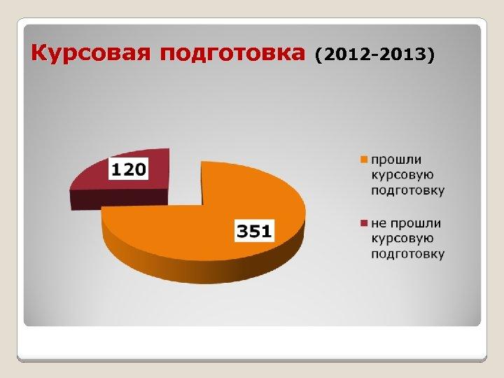 Курсовая подготовка (2012 -2013)