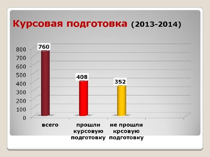 Курсовая подготовка (2013 -2014)