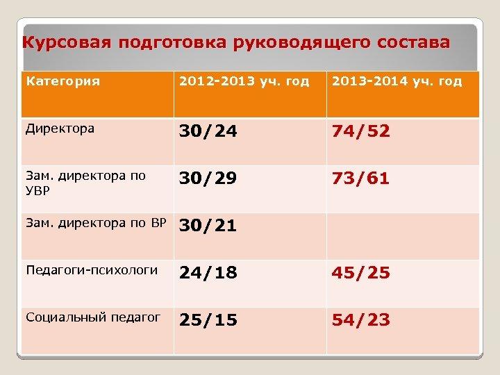 Курсовая подготовка руководящего состава Категория 2012 -2013 уч. год 2013 -2014 уч. год Директора