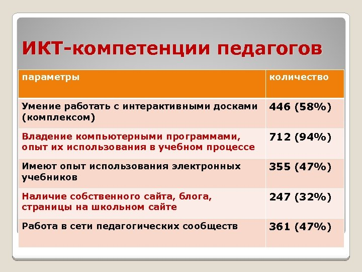 ИКТ-компетенции педагогов параметры количество Умение работать с интерактивными досками (комплексом) 446 (58%) Владение компьютерными