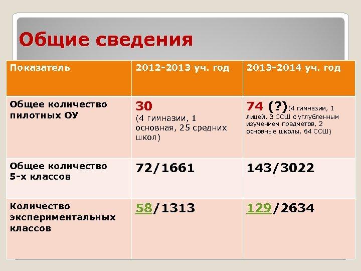 Общие сведения Показатель 2012 -2013 уч. год 2013 -2014 уч. год Общее количество пилотных