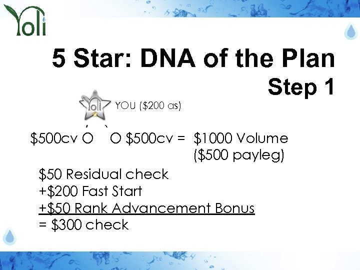 5 Star: DNA of the Plan Step 1 O = YOU ($200 as) /