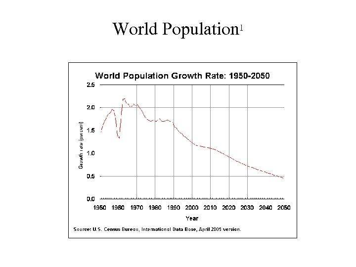 World Population 1