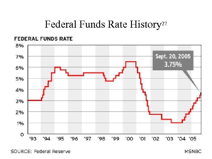 Federal Funds Rate History 27