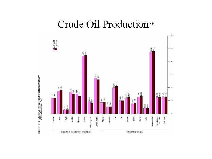 Crude Oil Production 36