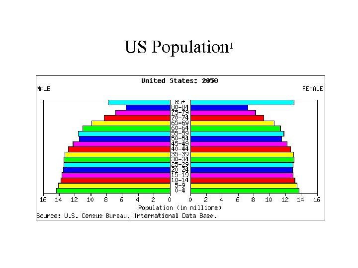 US Population 1