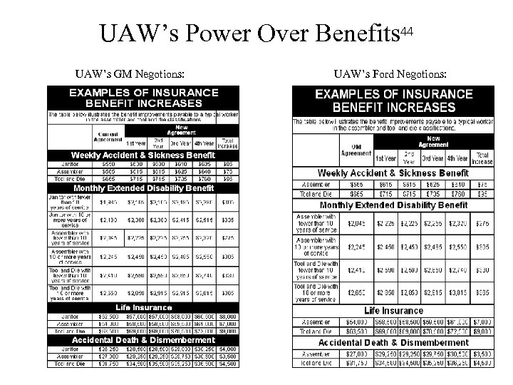UAW's Power Over Benefits 44 UAW's GM Negotions: UAW's Ford Negotions: