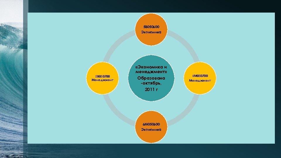 5 В 050600 Экономика «Экономика и менеджмент» 5 В 050700 Менеджмент Образована -октябрь, 2011