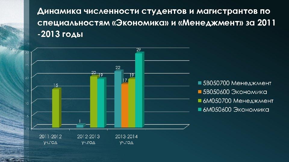 Динамика численности студентов и магистрантов по специальностям «Экономика» и «Менеджмент» за 2011 -2013 годы