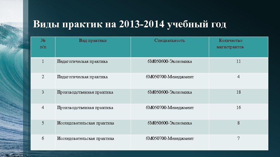 Виды практик на 2013 -2014 учебный год № п/п Вид практики Специальность Количество магистрантов