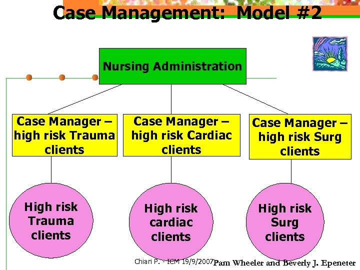 Case Management: Model #2 Nursing Administration Case Manager – high risk Trauma clients High
