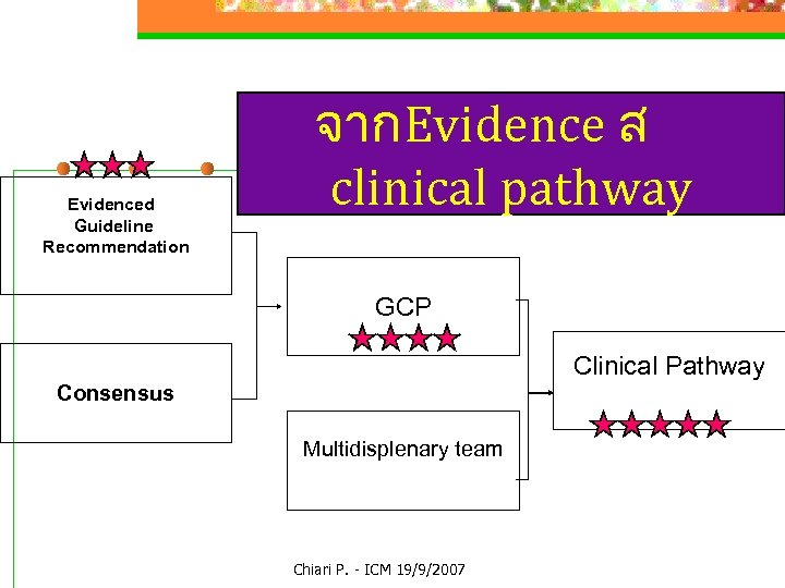 Evidenced Guideline Recommendation จากEvidence ส clinical pathway GCP Clinical Pathway Consensus Multidisplenary team Chiari