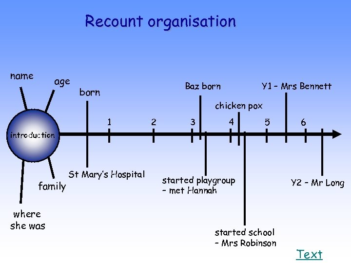 Recount organisation name age Baz born Y 1 – Mrs Bennett chicken pox 1