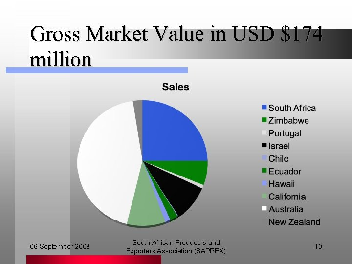 Gross Market Value in USD $174 million 06 September 2008 South African Producers and