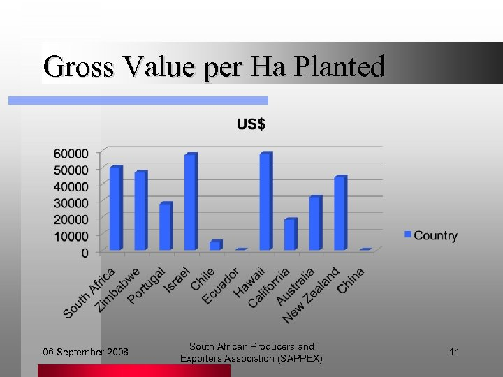 Gross Value per Ha Planted 06 September 2008 South African Producers and Exporters Association