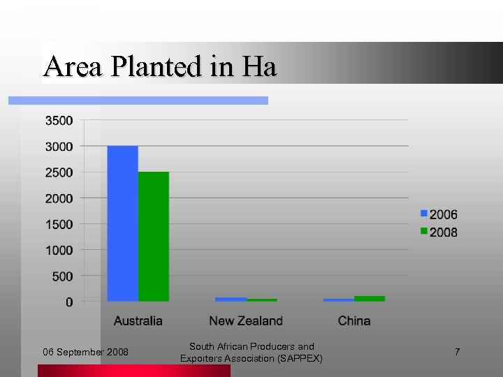 Area Planted in Ha 06 September 2008 South African Producers and Exporters Association (SAPPEX)