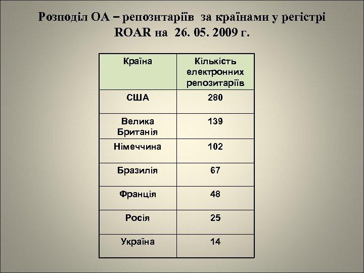 Розподіл ОА – репозитаріїв за країнами у регістрі ROAR на 26. 05. 2009 г.