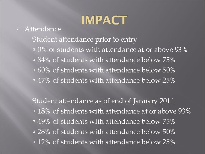 IMPACT Attendance Student attendance prior to entry 0% of students with attendance at or